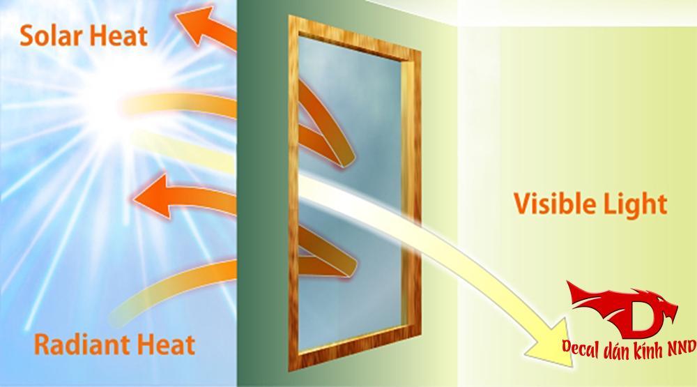 Decal dán kính phản quang chuyên dùng để dán chống nắng cách nhiệt cho nhà kính