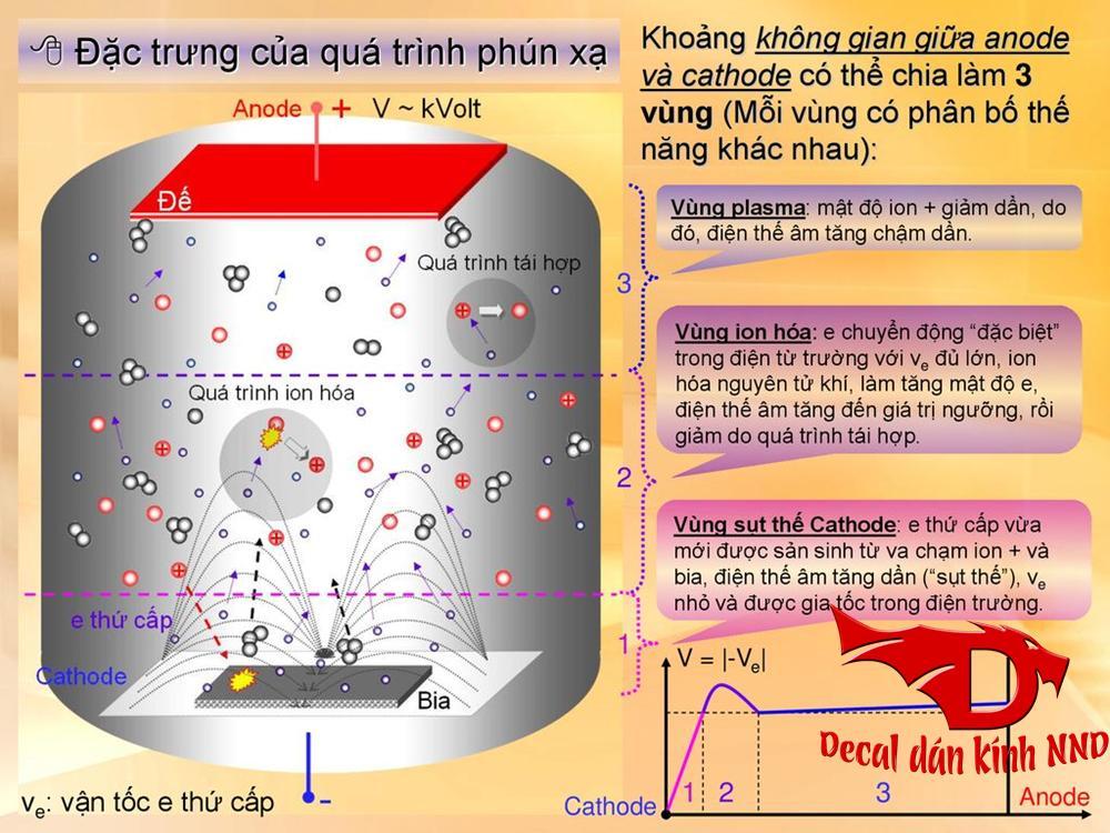 Decal dán kính phản quang được sản xuất trên công nghệ phún xạ kim loại